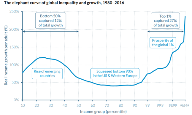 world income inequaluty elephant curve