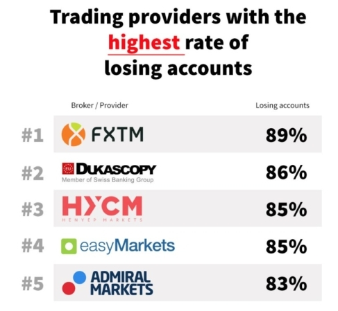 Forex Broker Highest Losing Accounts Top 5