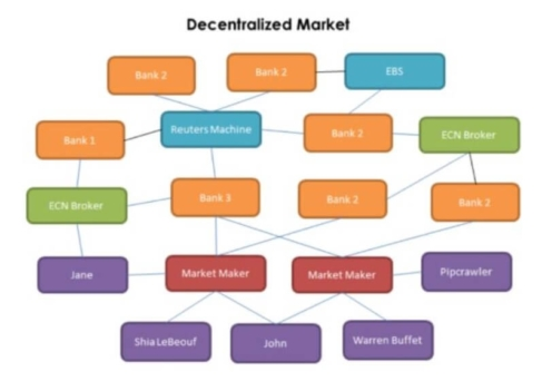 Forex Decentralized Structure