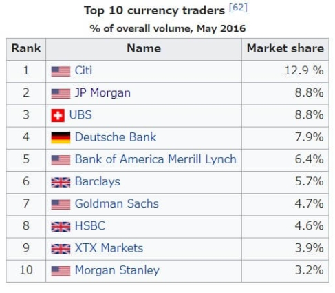 Forex Market Bank Share