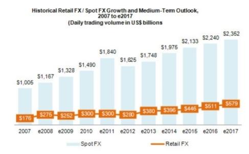 Forex Retail Trader Growing