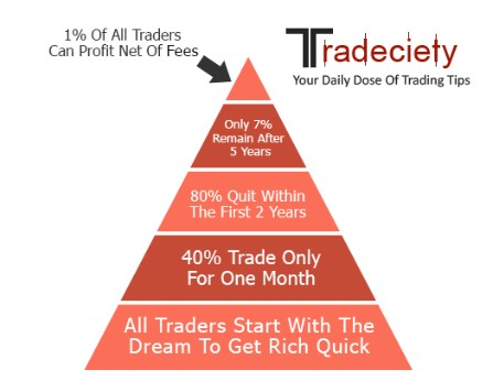 Forex Trading 24 Surprising Facts Pyramid