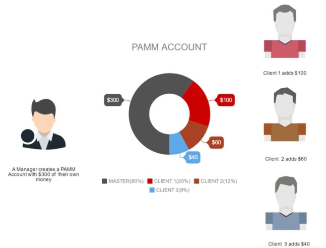 PAMM account structure 1st explanation image