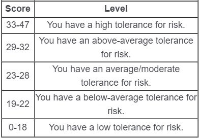 Risk score torelance assessment