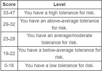 Risk score torelance assessment