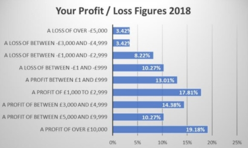 SBC Member Profits 2018