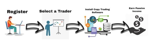 Social Trading Flow