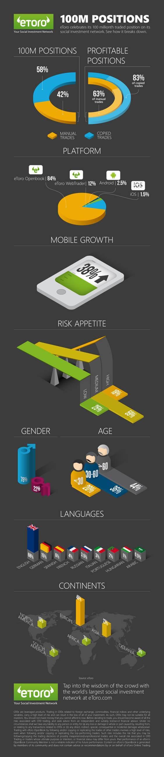 etoro 100 million infographics