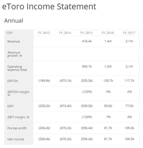etoro income statement