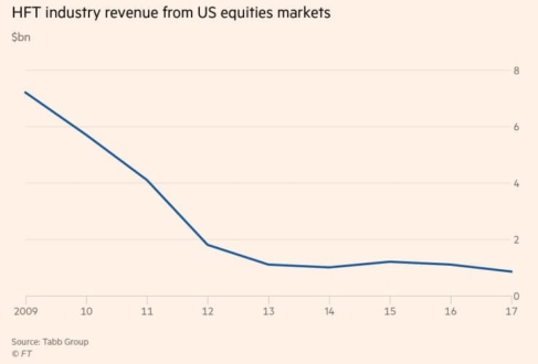 HFT Profits Decline