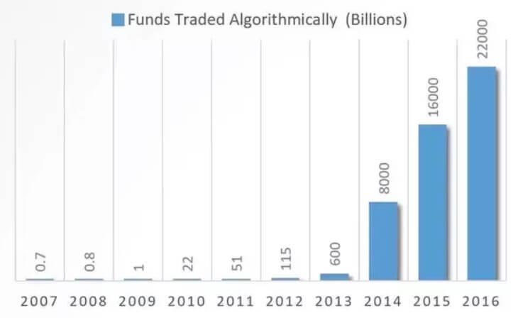 Algorithmic Trading Market Prediction by billions