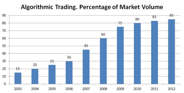 Algorithmic Trading Market Volume