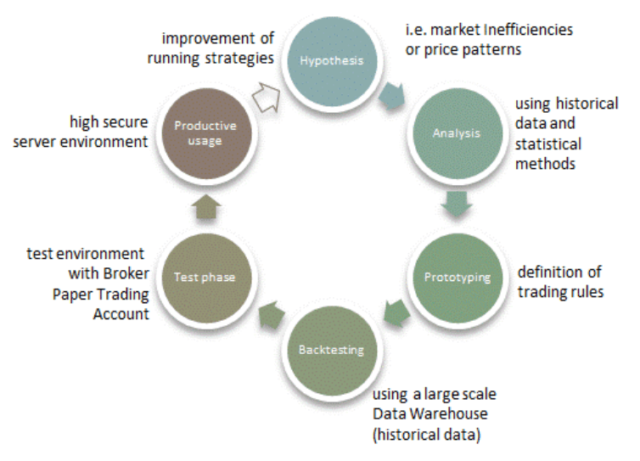 Algorithmic Trading Process