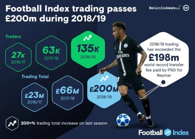 Football Index Growth