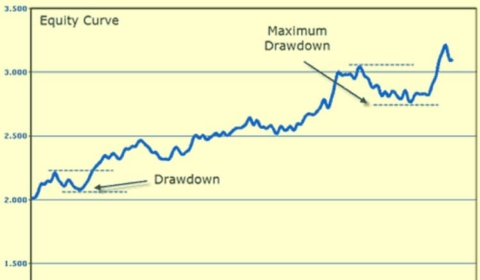 Forex Autopilot Trading Robot Equity Curve