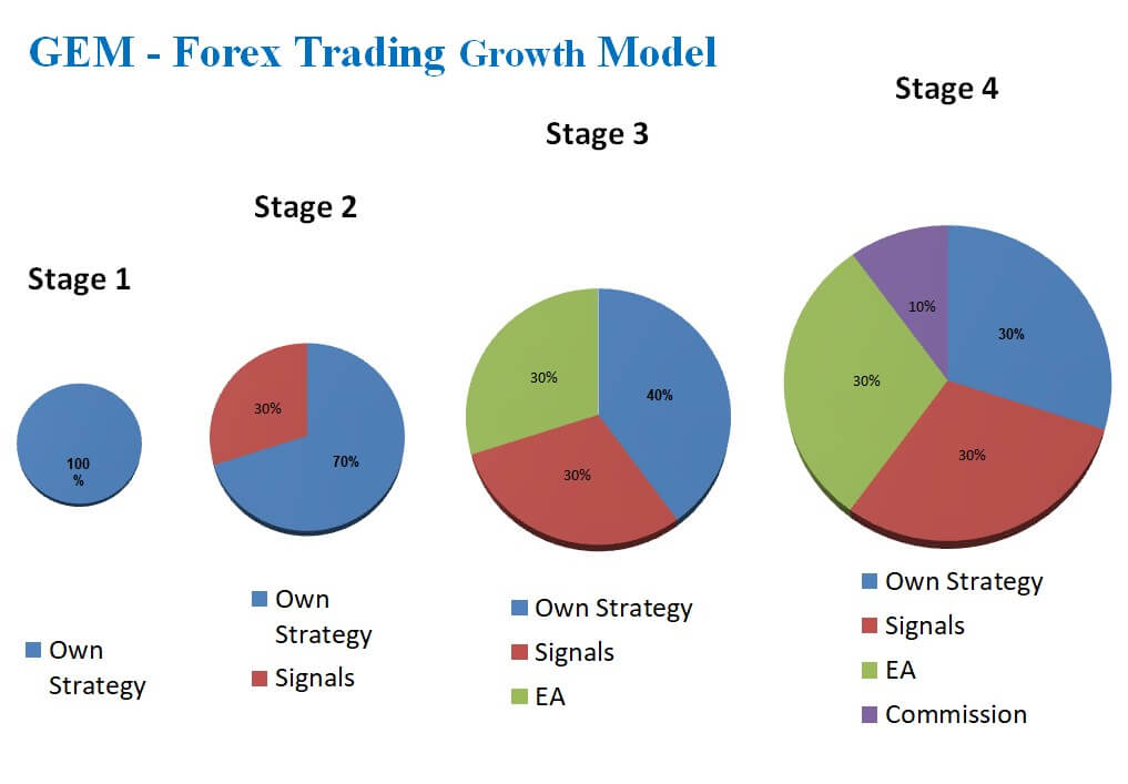 GEM Forex Trading Growth Model