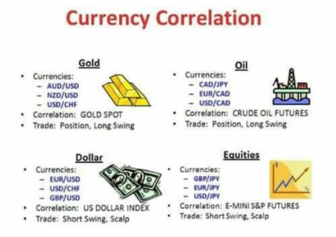 currency correlation
