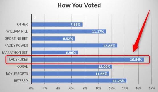sbc worst bookmaker vote