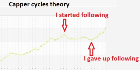 zcode capper cycle theory