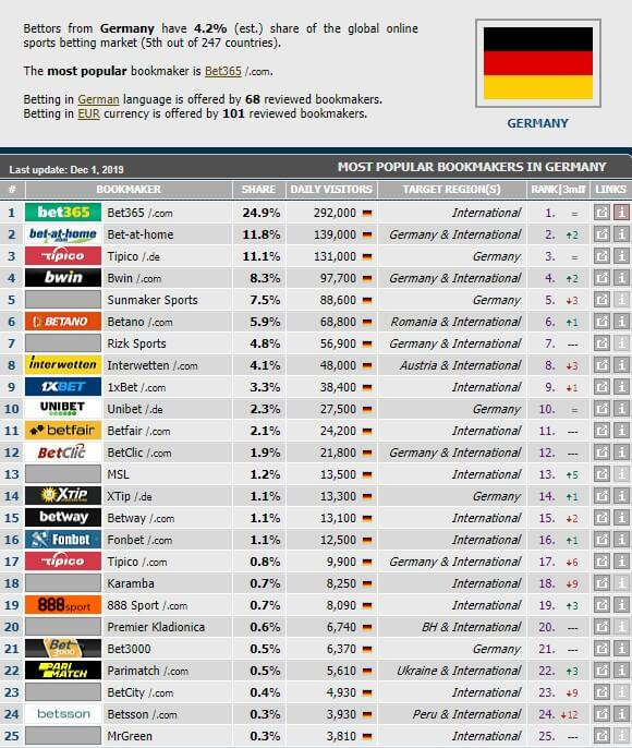 oddshero germany available bookies list