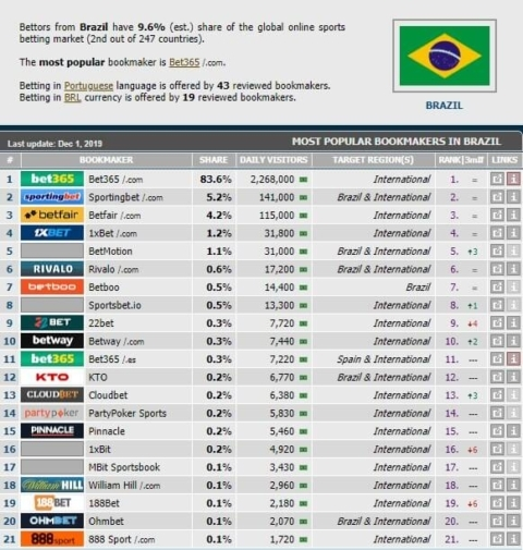 rebelbetting arbitrage available bookies brazil