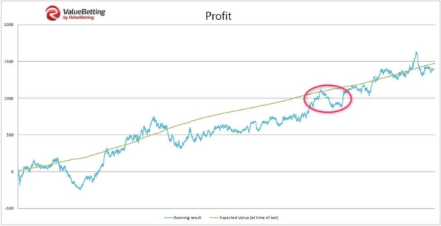 rebelbetting value betting experiment graph