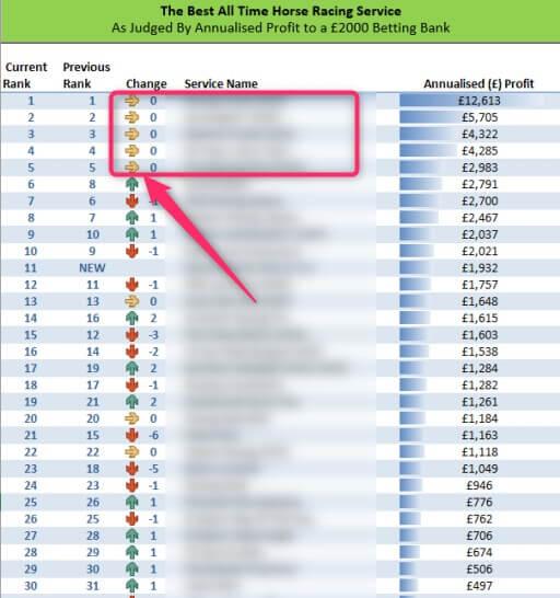 sbc annualized profits ranking horse