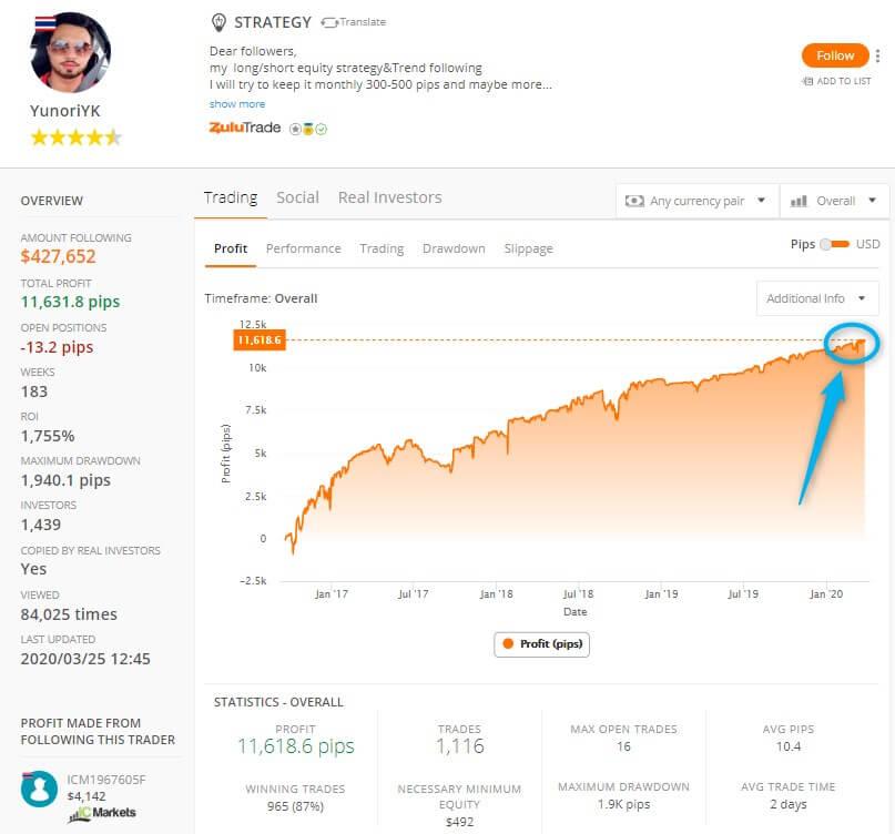 ZuluTrade best trader last 3 months performance