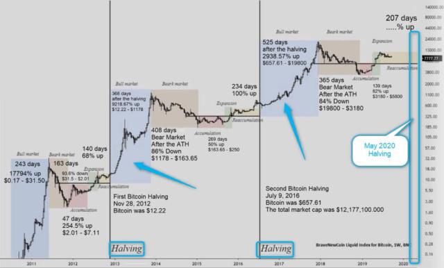 bitcoin may 2020 halving