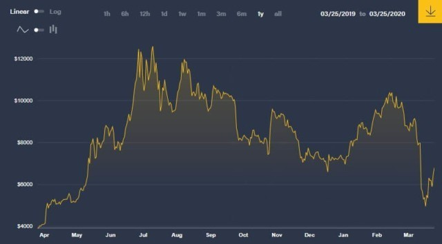 btc usd one year chart