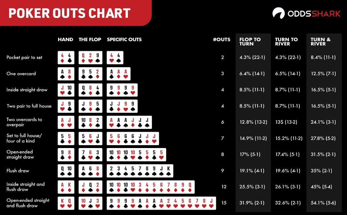 texas holdem outs chart