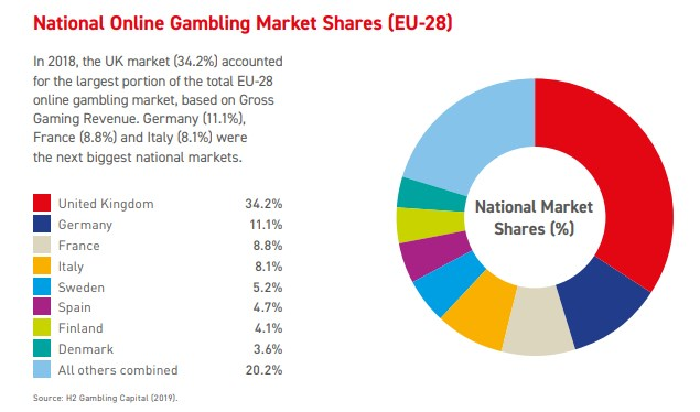 EU gambling market size by country