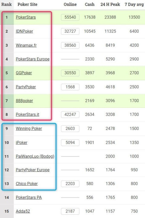 Poker site world traffic ranking