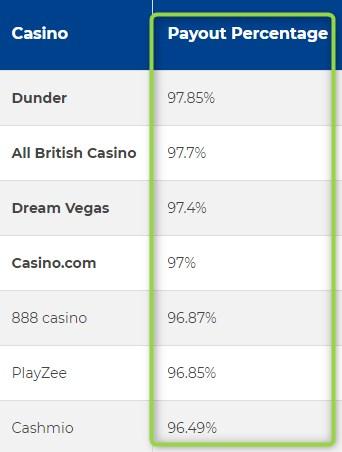 UK best payout casino