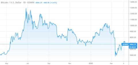 btc usd april 2020 one year chart