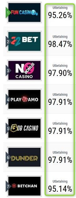 online casino payout top seven