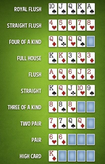 poker hands ranking