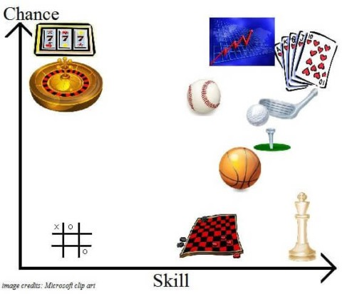 poker skill or chance