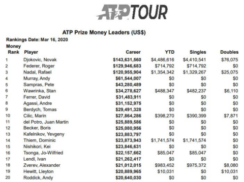 tennis atp all time career prize list