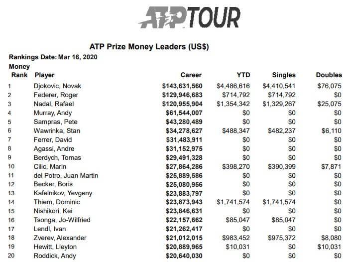 tennis atp all time career prize list