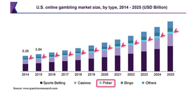 us gambling market evolution by category