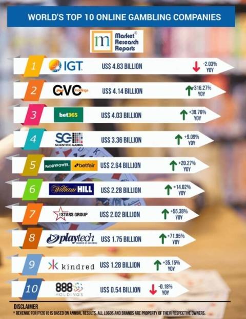 world online gambling companies rankings