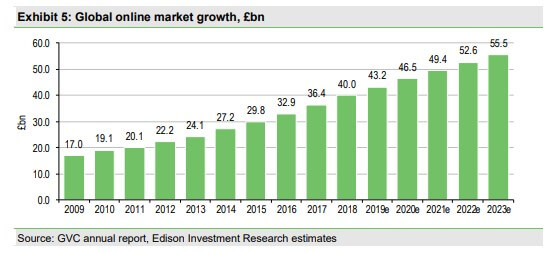 online gambling market growth rate