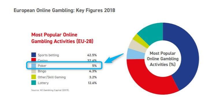 poker market size in europe