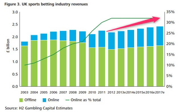uk sports betting market growth