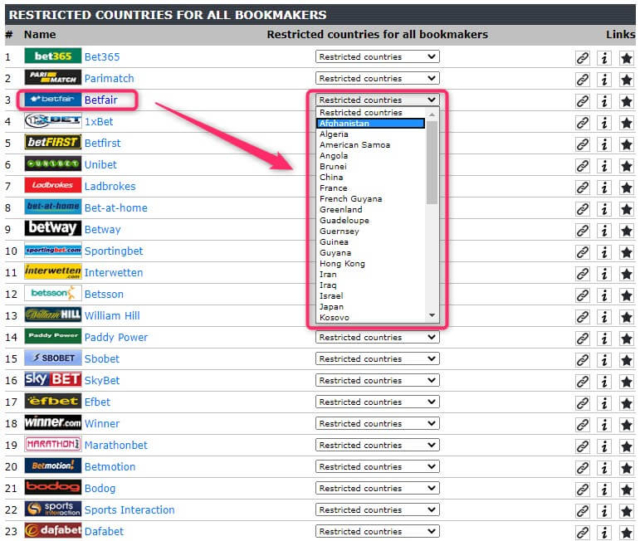 betfair restricted countries
