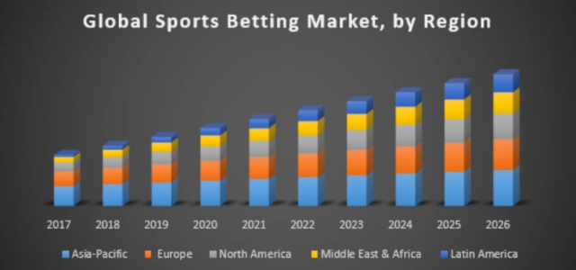 global sports betting market growth projection