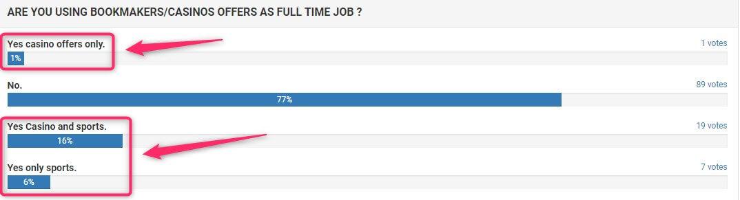 oddsmonkey full time job poll