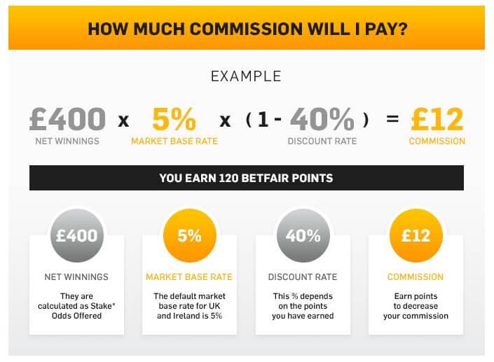 betfair commission calculation formula