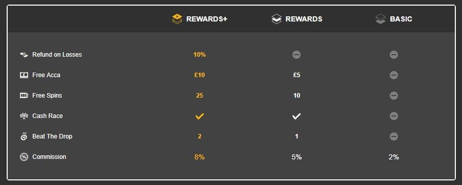 betfair reward plans comparisons summary